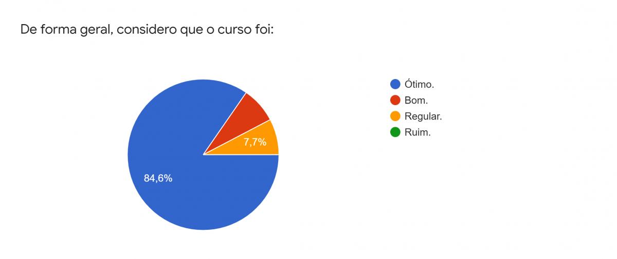 Gráfico de respostas do Formulários Google. Título da pergunta: De forma geral, considero que o curso foi:. Número de respostas: 13 respostas.