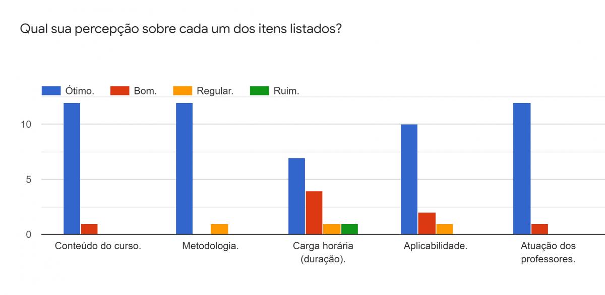Gráfico de respostas do Formulários Google. Título da pergunta: Qual sua percepção sobre cada um dos itens listados?. Número de respostas: .